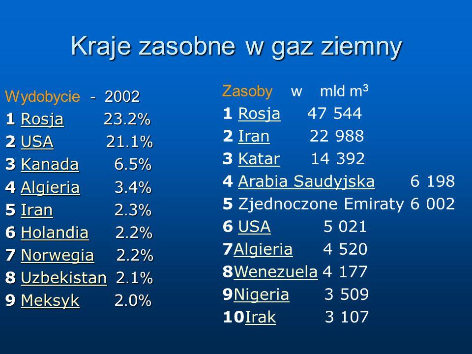 Kraje zasobne w gaz ziemny