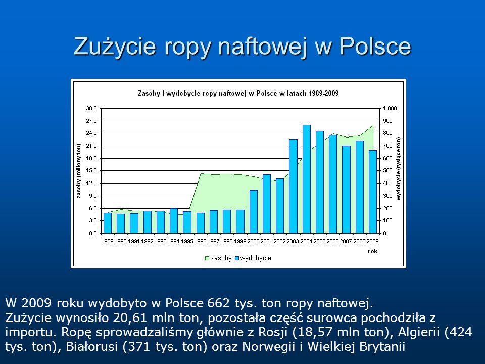 Zużycie ropy naftowej w Polsce