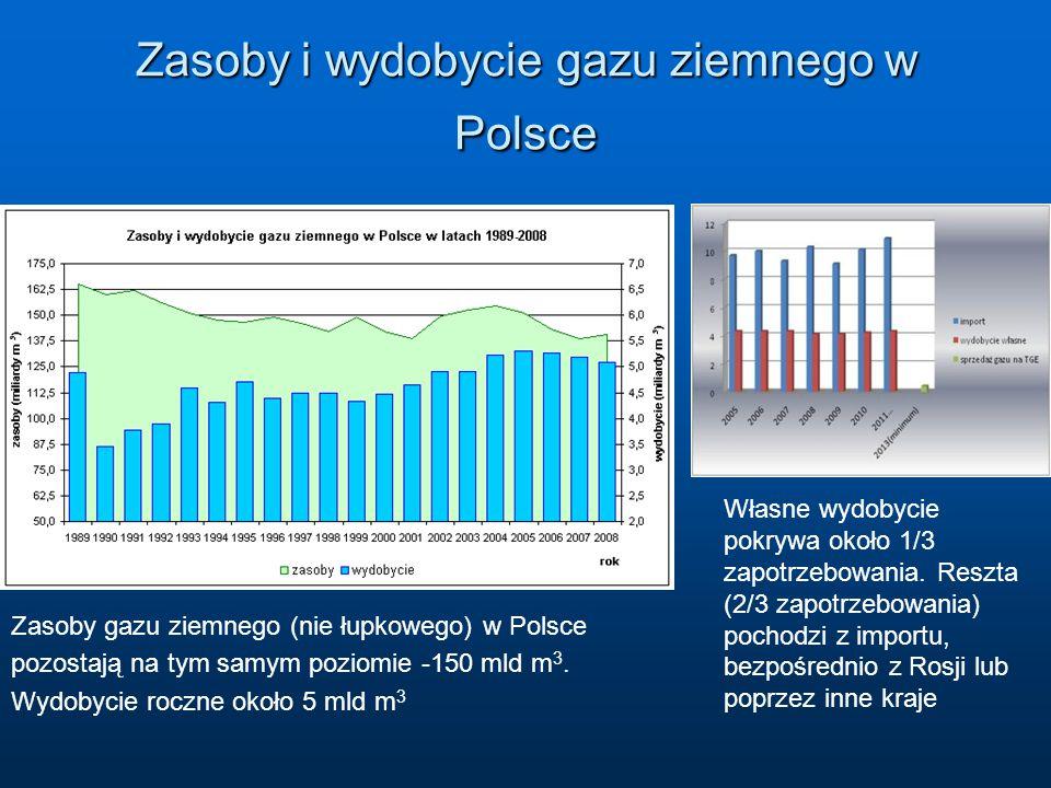 Zasoby i wydobycie gazu ziemnego w Polsce