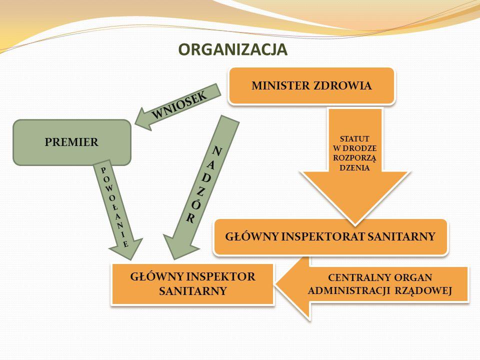 ORGANIZACJA MINISTER ZDROWIA WNIOSEK PREMIER NADZÓR
