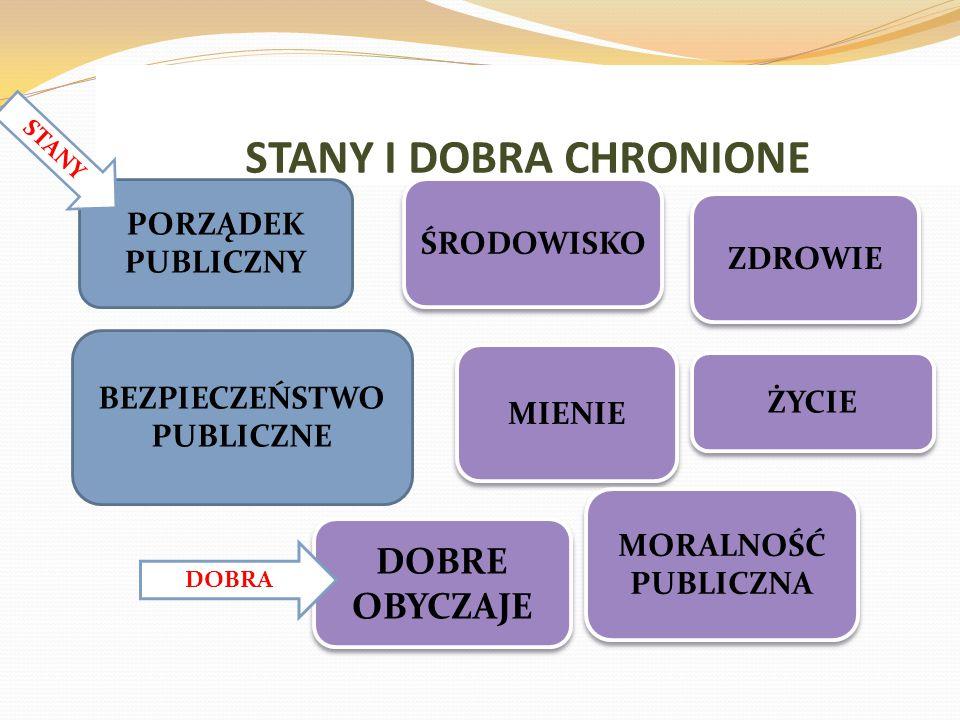 STANY I DOBRA CHRONIONE