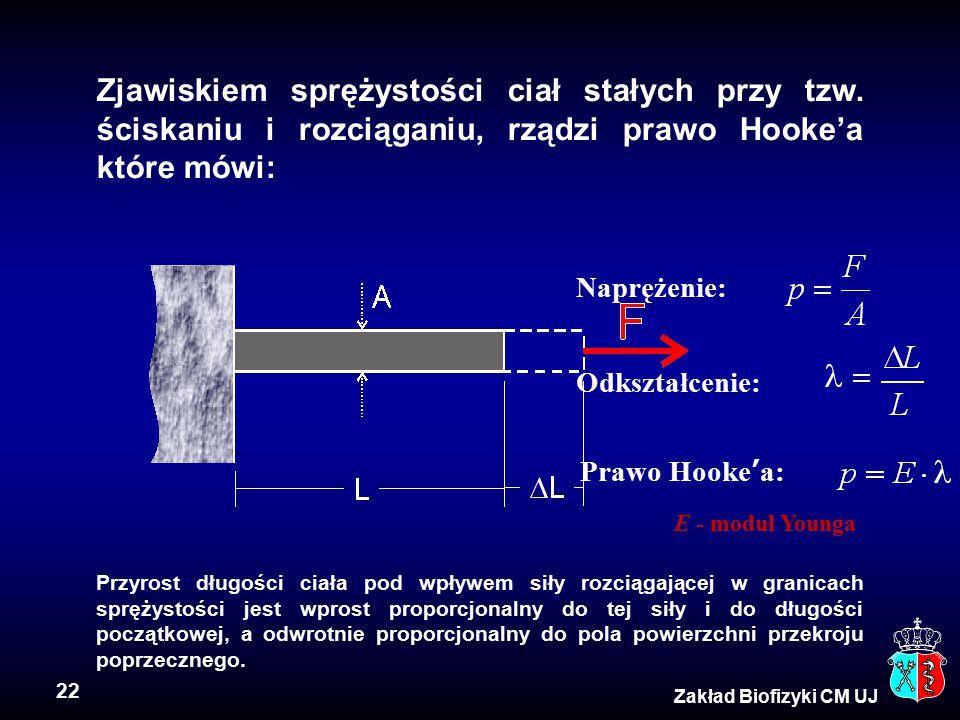 Zjawiskiem sprężystości ciał stałych przy tzw