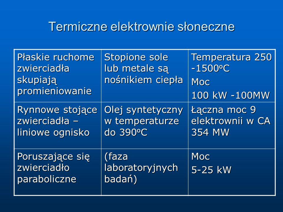 Termiczne elektrownie słoneczne