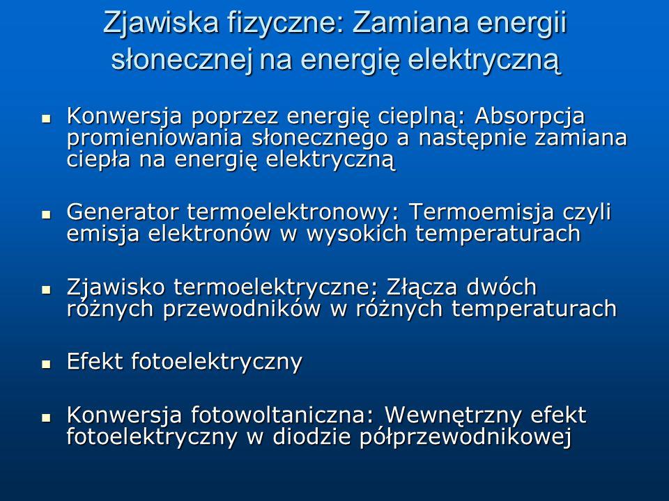 Zjawiska fizyczne: Zamiana energii słonecznej na energię elektryczną