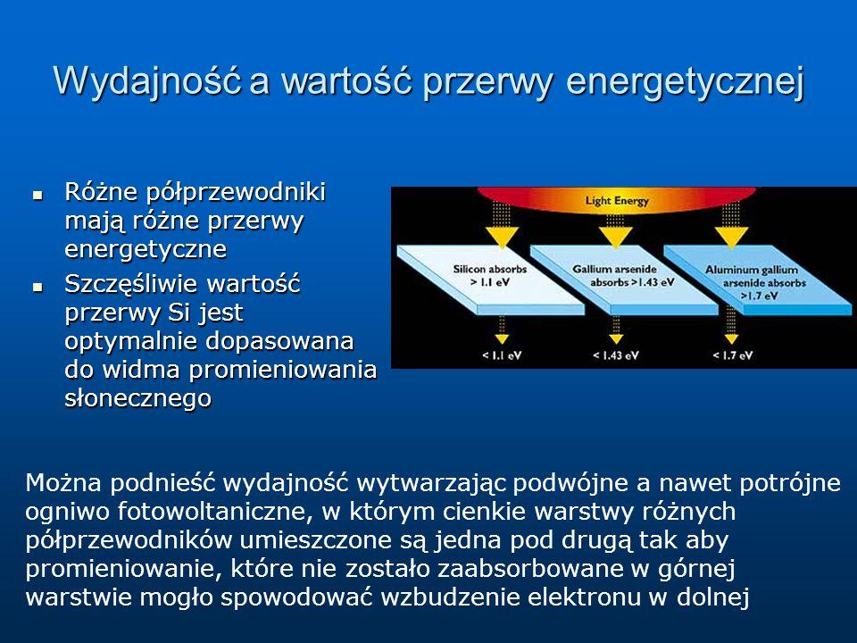 Wydajność a wartość przerwy energetycznej