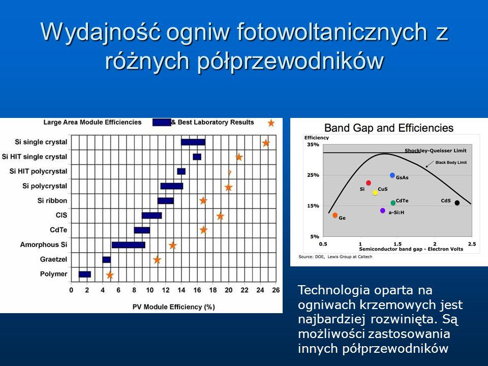 Wydajność ogniw fotowoltanicznych z różnych półprzewodników