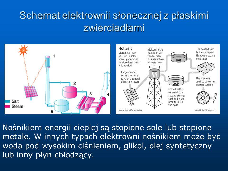 Schemat elektrownii słonecznej z płaskimi zwierciadłami