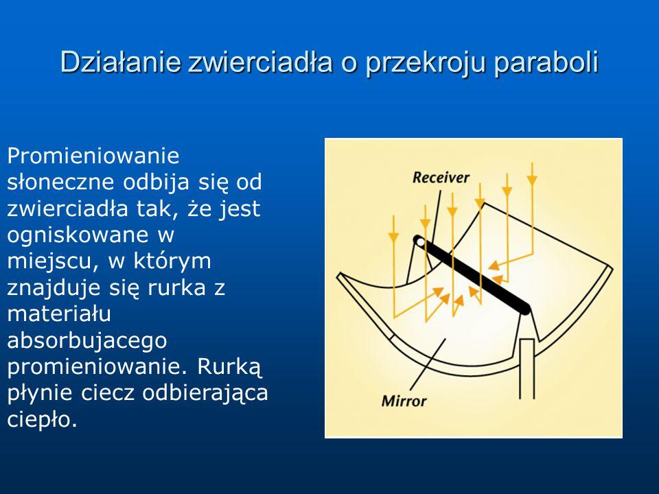 Działanie zwierciadła o przekroju paraboli