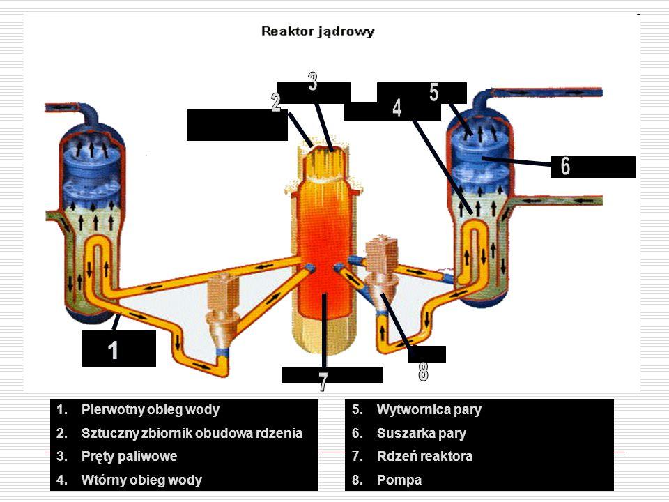 3 5. 2. 4. 6. 1. 8. 7. Pierwotny obieg wody. Sztuczny zbiornik obudowa rdzenia. Pręty paliwowe.