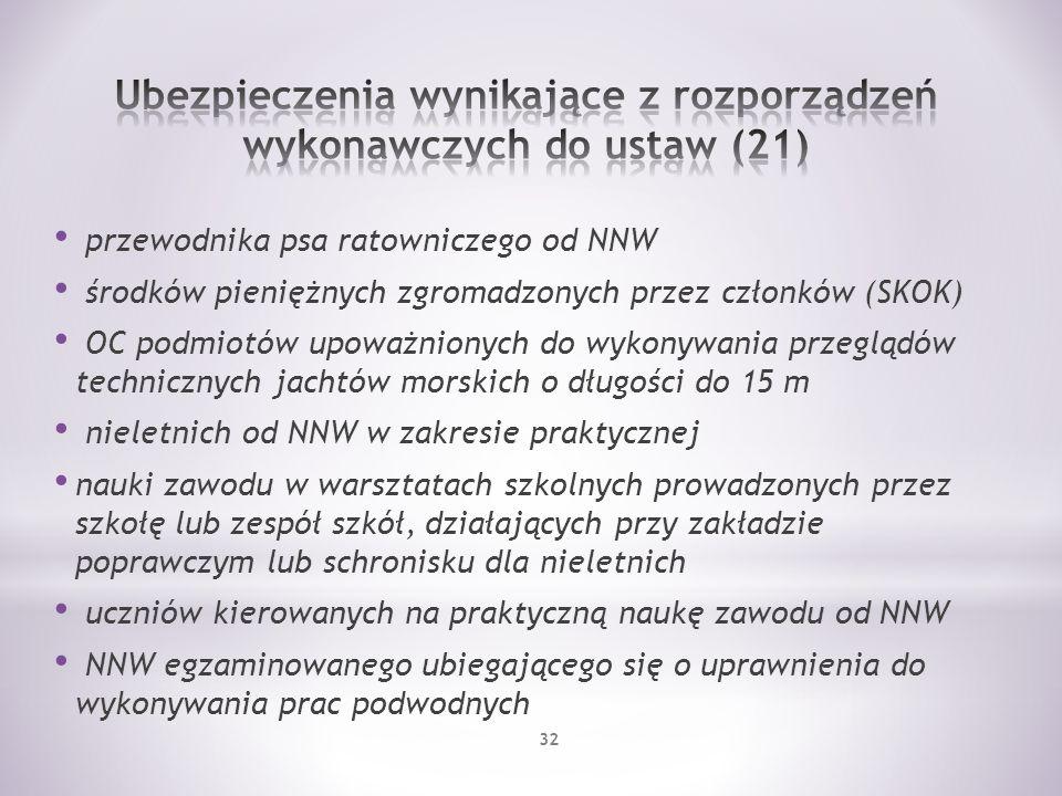 Ubezpieczenia wynikające z rozporządzeń wykonawczych do ustaw (21)