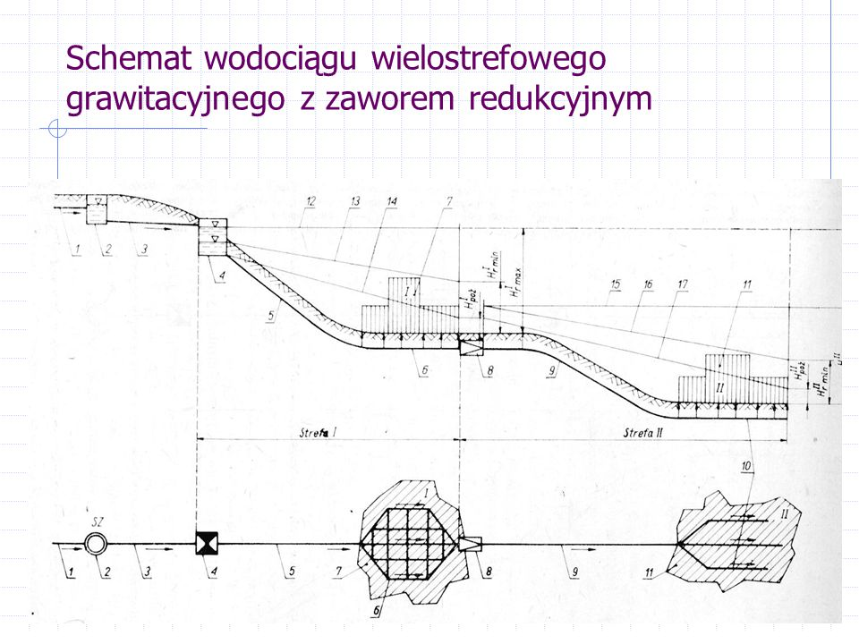 Schemat wodociągu wielostrefowego grawitacyjnego z zaworem redukcyjnym