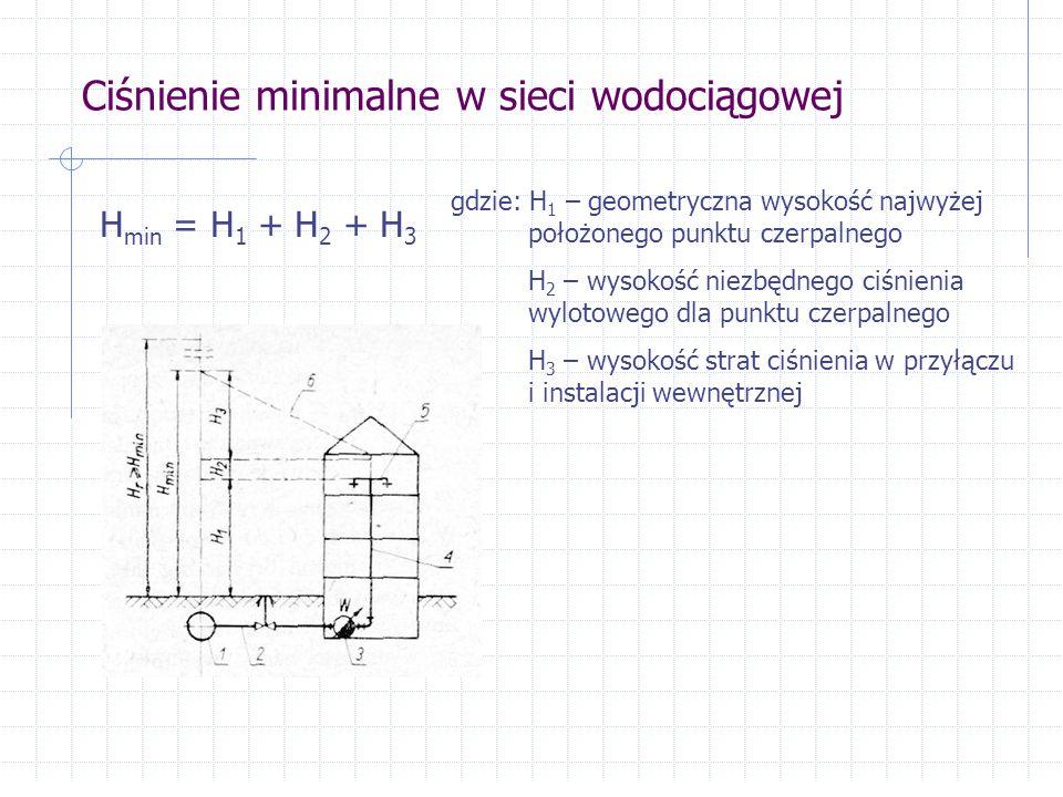 Ciśnienie minimalne w sieci wodociągowej