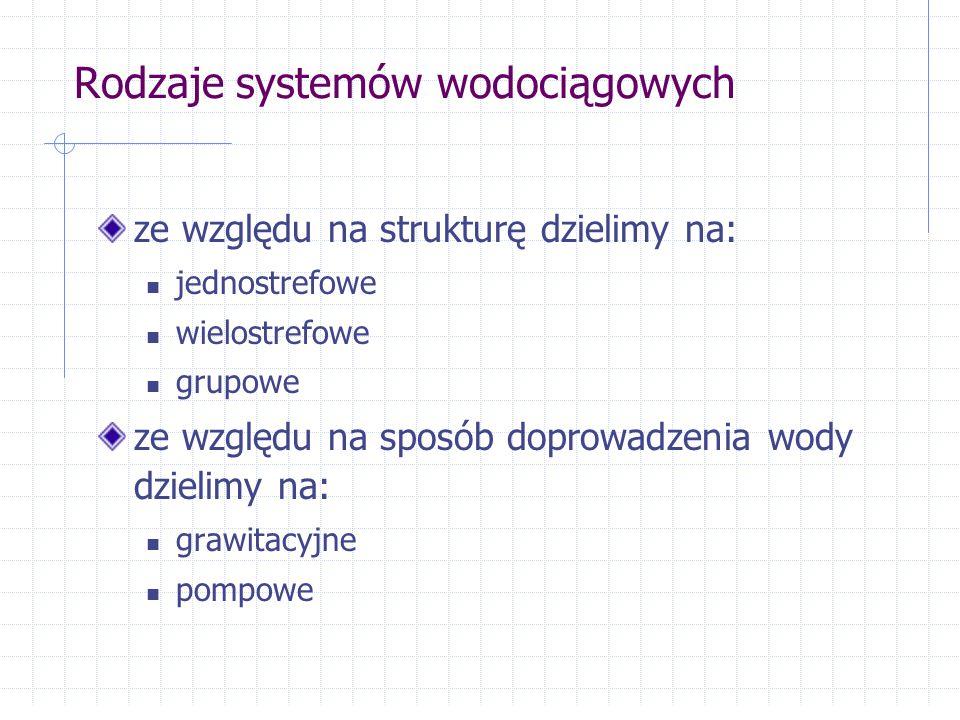 Rodzaje systemów wodociągowych