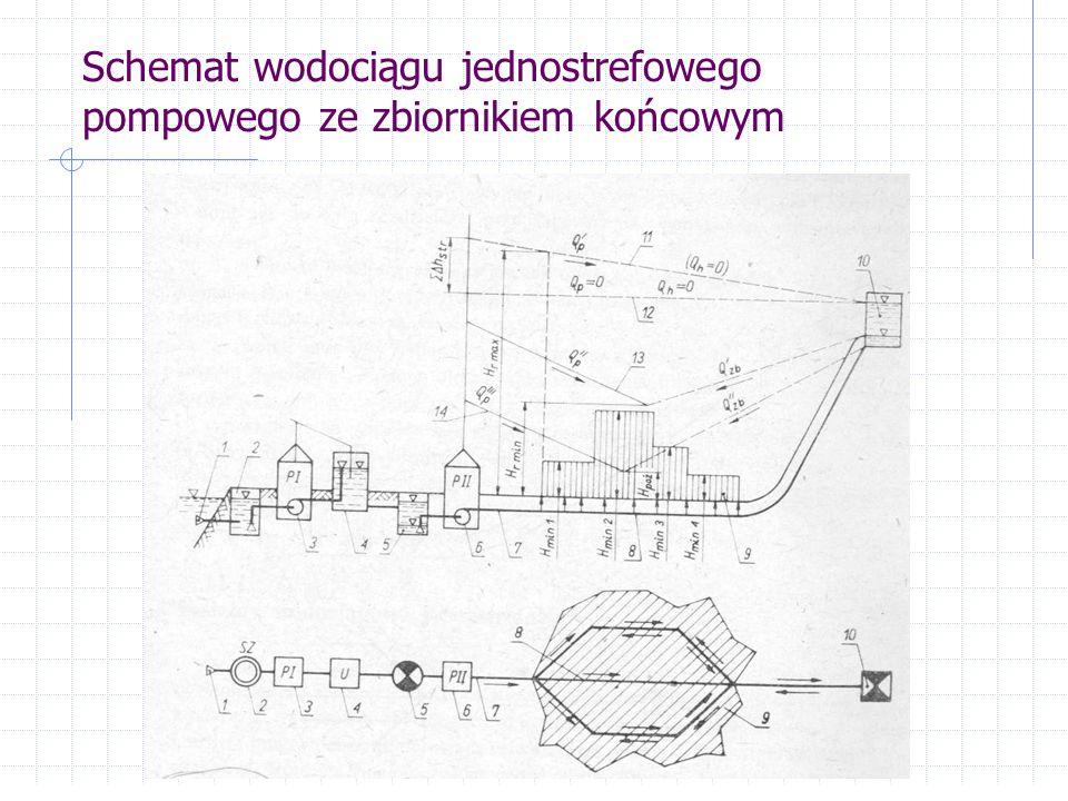 Schemat wodociągu jednostrefowego pompowego ze zbiornikiem końcowym