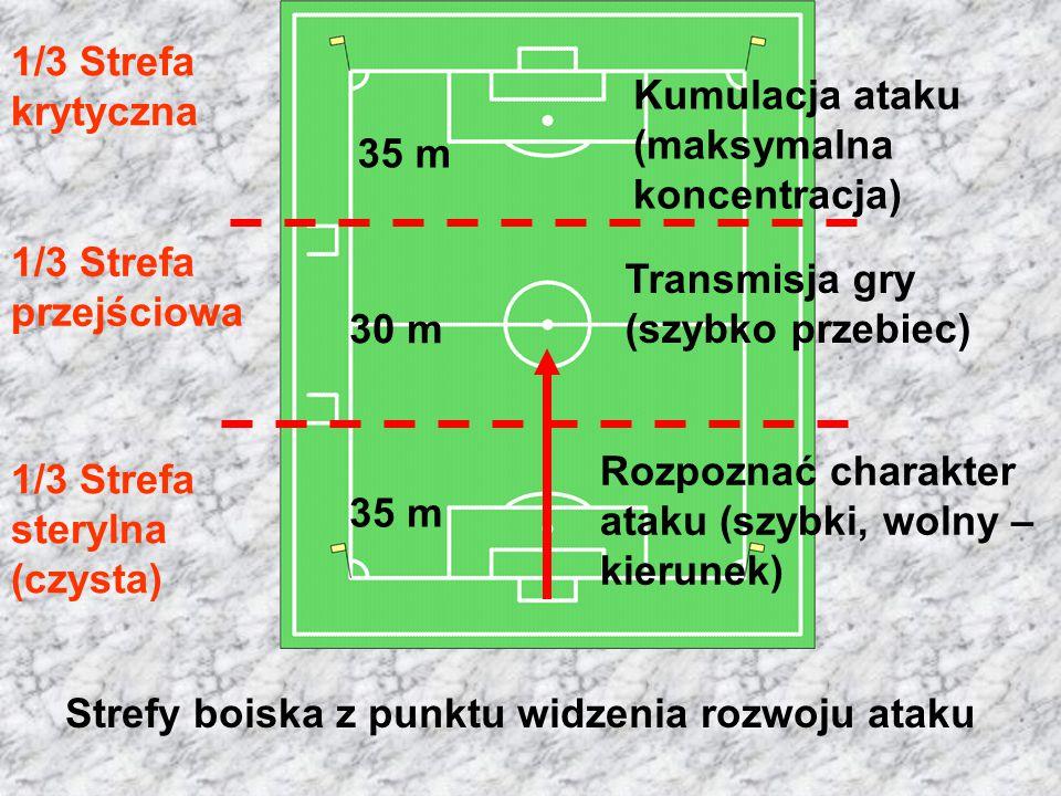 1/3 Strefa krytyczna Kumulacja ataku (maksymalna koncentracja) 35 m. 1/3 Strefa przejściowa. Transmisja gry (szybko przebiec)