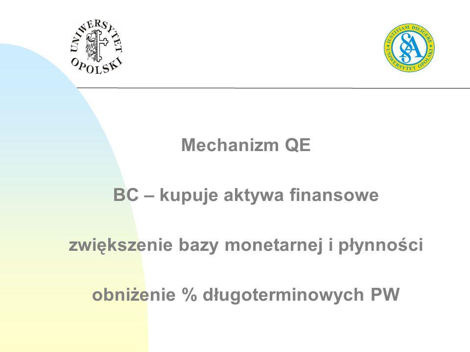 BC – kupuje aktywa finansowe zwiększenie bazy monetarnej i płynności