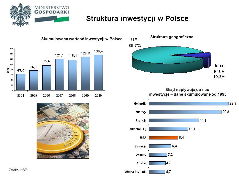 Struktura inwestycji w Polsce