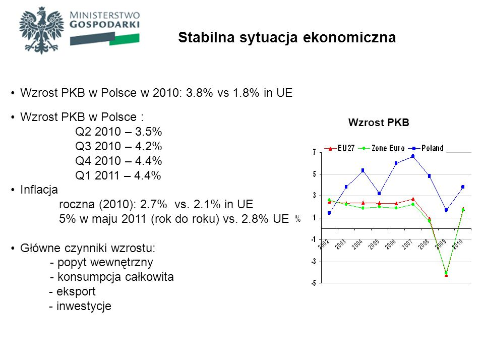 Stabilna sytuacja ekonomiczna