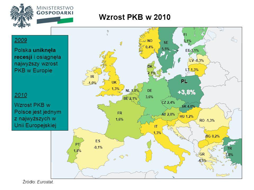 Wzrost PKB w 2010 FI. 3,1% 2009. Polska uniknęła recesji i osiągnęła najwyższy wzrost PKB w Europie.