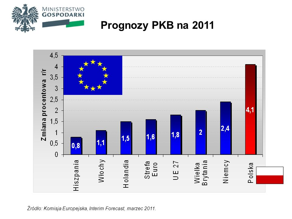 Prognozy PKB na 2011 Źródło: Komisja Europejska, Interim Forecast, marzec 2011.