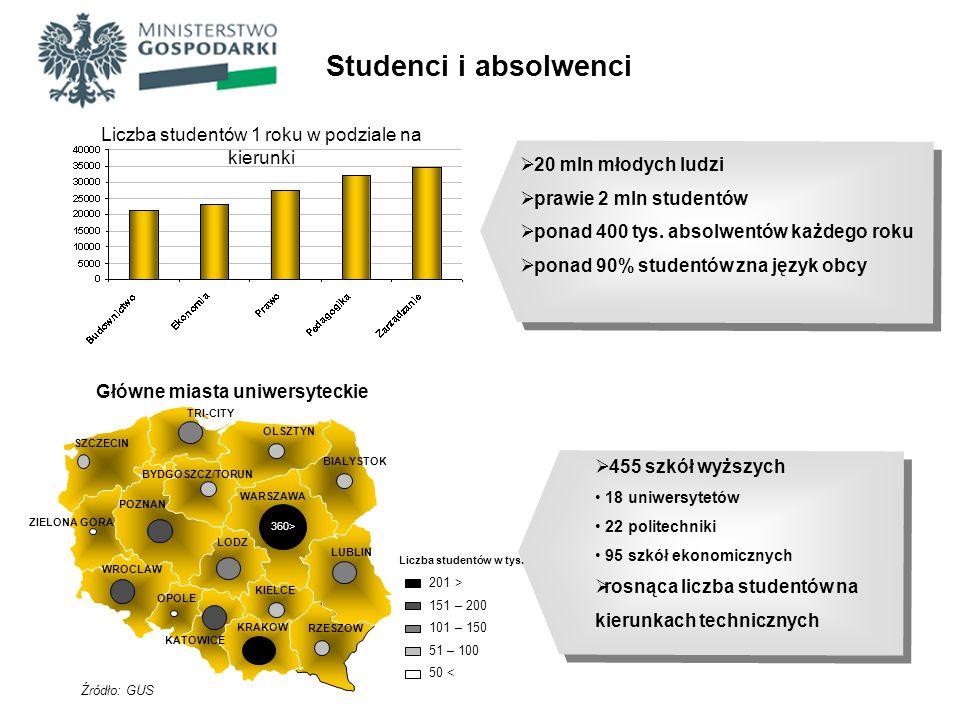 Liczba studentów 1 roku w podziale na kierunki