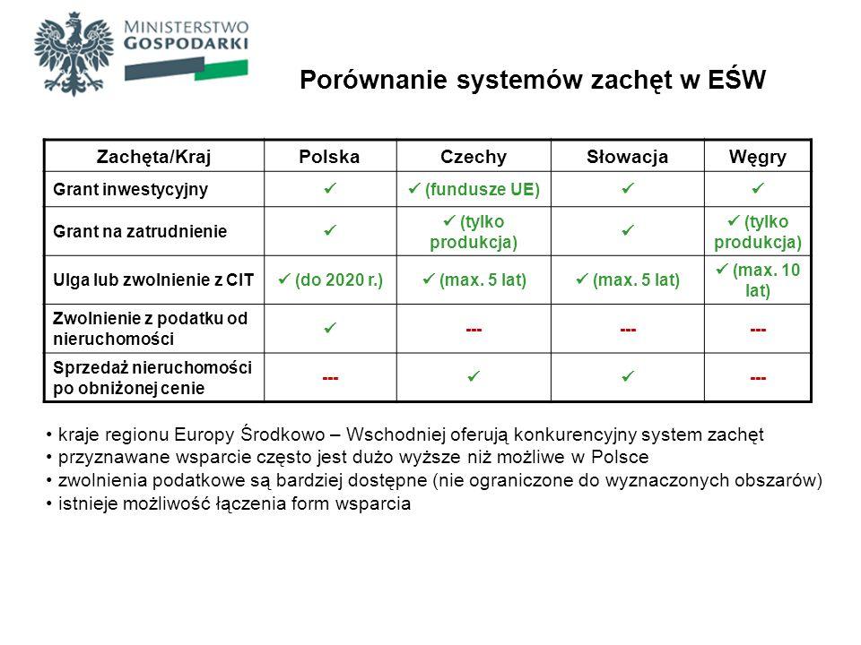 Porównanie systemów zachęt w EŚW