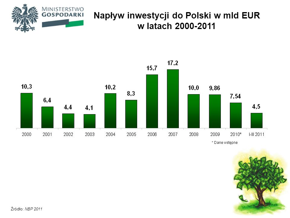 Napływ inwestycji do Polski w mld EUR w latach 2000-2011