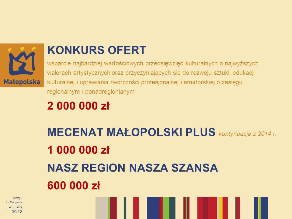 KONKURS OFERT wsparcie najbardziej wartościowych przedsięwzięć kulturalnych o najwyższych walorach artystycznych oraz przyczyniających się do rozwoju sztuki, edukacji kulturalnej i uprawiania twórczości profesjonalnej i amatorskiej o zasięgu regionalnym i ponadregionlanym 2 000 000 zł MECENAT MAŁOPOLSKI PLUS kontynuacja z 2014 r. 1 000 000 zł NASZ REGION NASZA SZANSA 600 000 zł