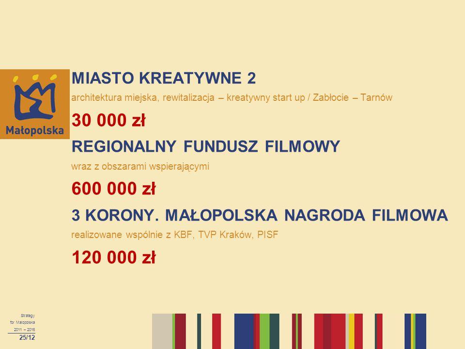 MIASTO KREATYWNE 2 architektura miejska, rewitalizacja – kreatywny start up / Zabłocie – Tarnów 30 000 zł REGIONALNY FUNDUSZ FILMOWY wraz z obszarami wspierającymi 600 000 zł 3 KORONY. MAŁOPOLSKA NAGRODA FILMOWA realizowane wspólnie z KBF, TVP Kraków, PISF 120 000 zł