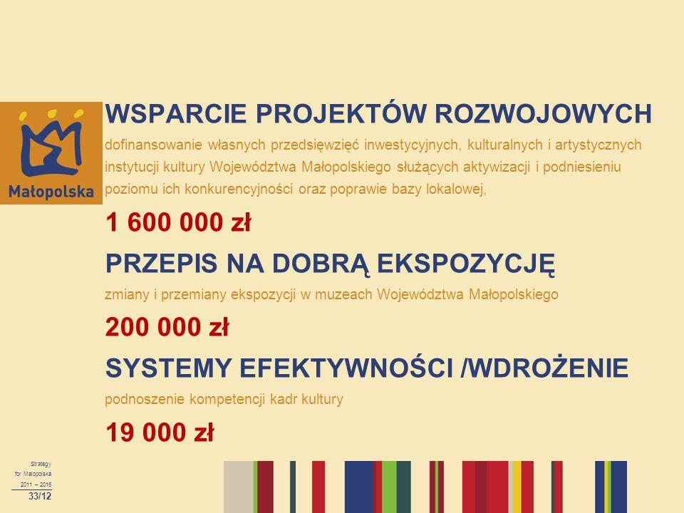 WSPARCIE PROJEKTÓW ROZWOJOWYCH dofinansowanie własnych przedsięwzięć inwestycyjnych, kulturalnych i artystycznych instytucji kultury Województwa Małopolskiego służących aktywizacji i podniesieniu poziomu ich konkurencyjności oraz poprawie bazy lokalowej, 1 600 000 zł PRZEPIS NA DOBRĄ EKSPOZYCJĘ zmiany i przemiany ekspozycji w muzeach Województwa Małopolskiego 200 000 zł SYSTEMY EFEKTYWNOŚCI /WDROŻENIE podnoszenie kompetencji kadr kultury 19 000 zł