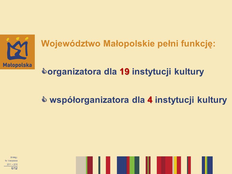 Województwo Małopolskie pełni funkcję: organizatora dla 19 instytucji kultury  współorganizatora dla 4 instytucji kultury