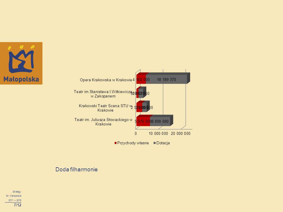Doda filharmonie Strategy for Malopolska 2011 – 2016