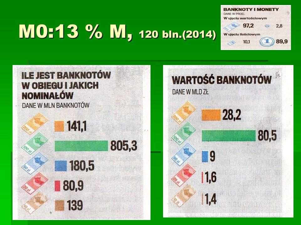 M0:13 % M, 120 bln.(2014)