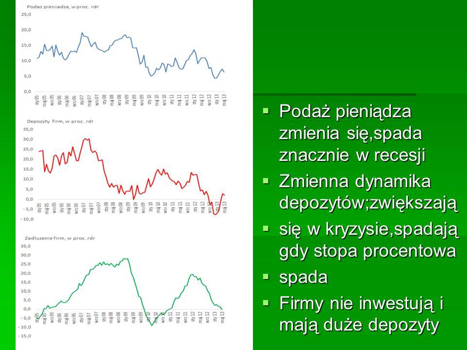 Podaż pieniądza zmienia się,spada znacznie w recesji