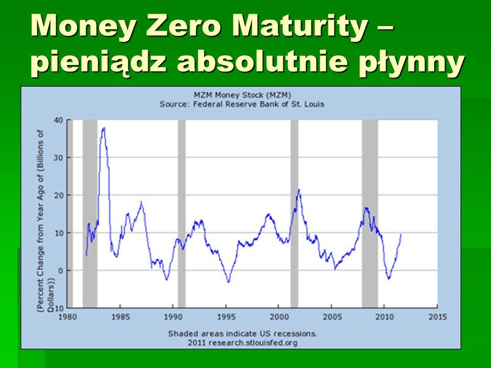 Money Zero Maturity –pieniądz absolutnie płynny