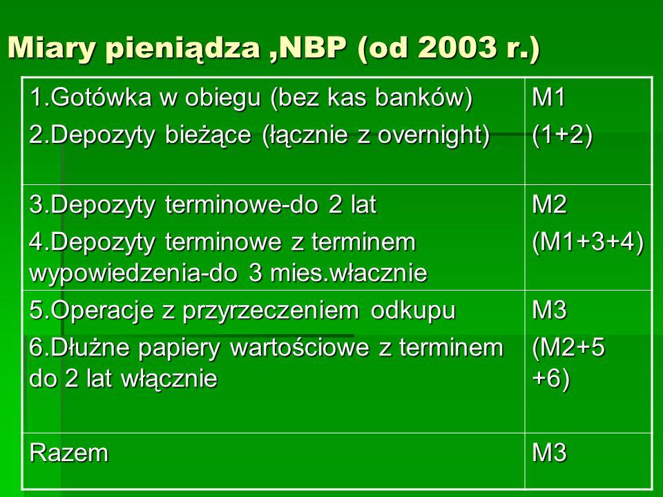 Miary pieniądza ,NBP (od 2003 r.)
