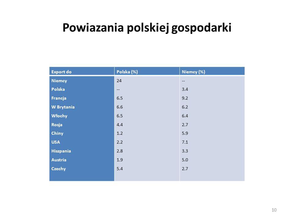 Powiazania polskiej gospodarki