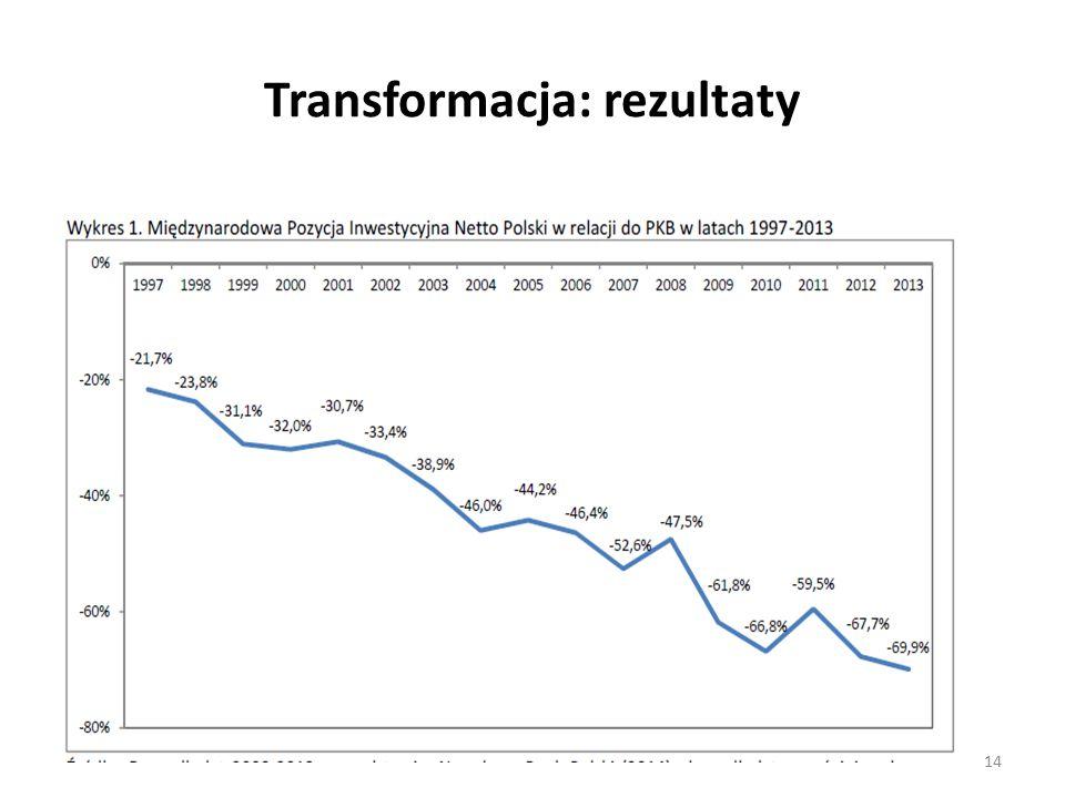 Transformacja: rezultaty