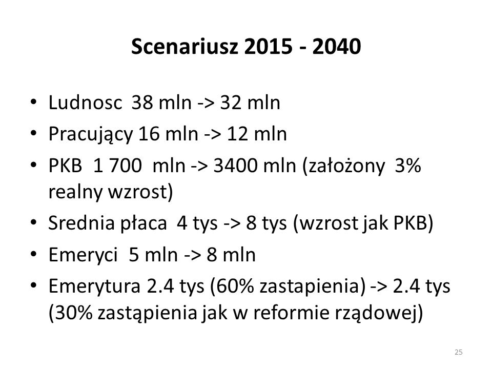 Scenariusz 2015 - 2040 Ludnosc 38 mln -> 32 mln