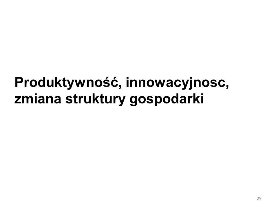 Produktywność, innowacyjnosc, zmiana struktury gospodarki