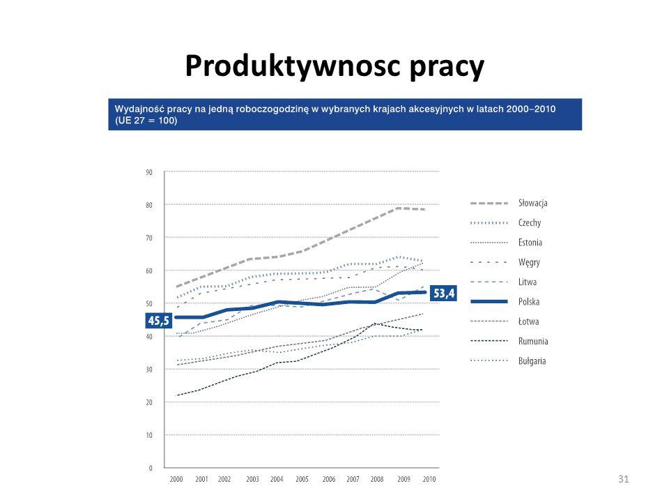 Produktywnosc pracy