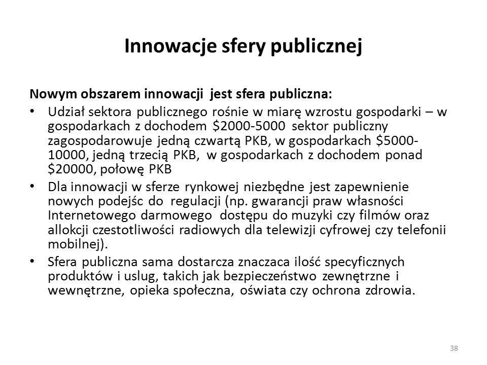 Innowacje sfery publicznej