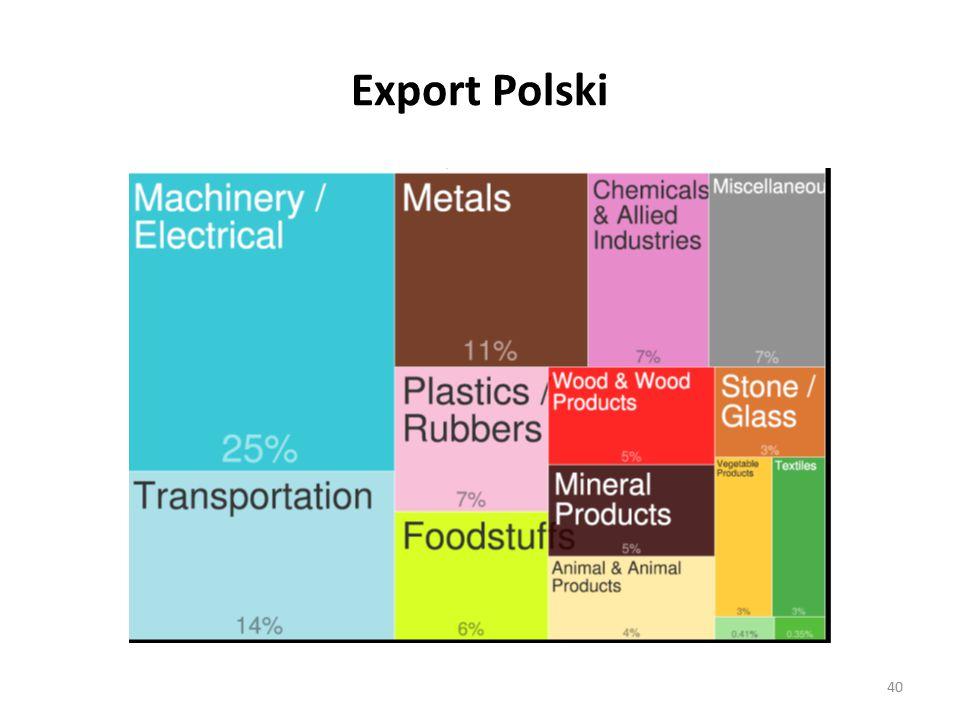 Export Polski