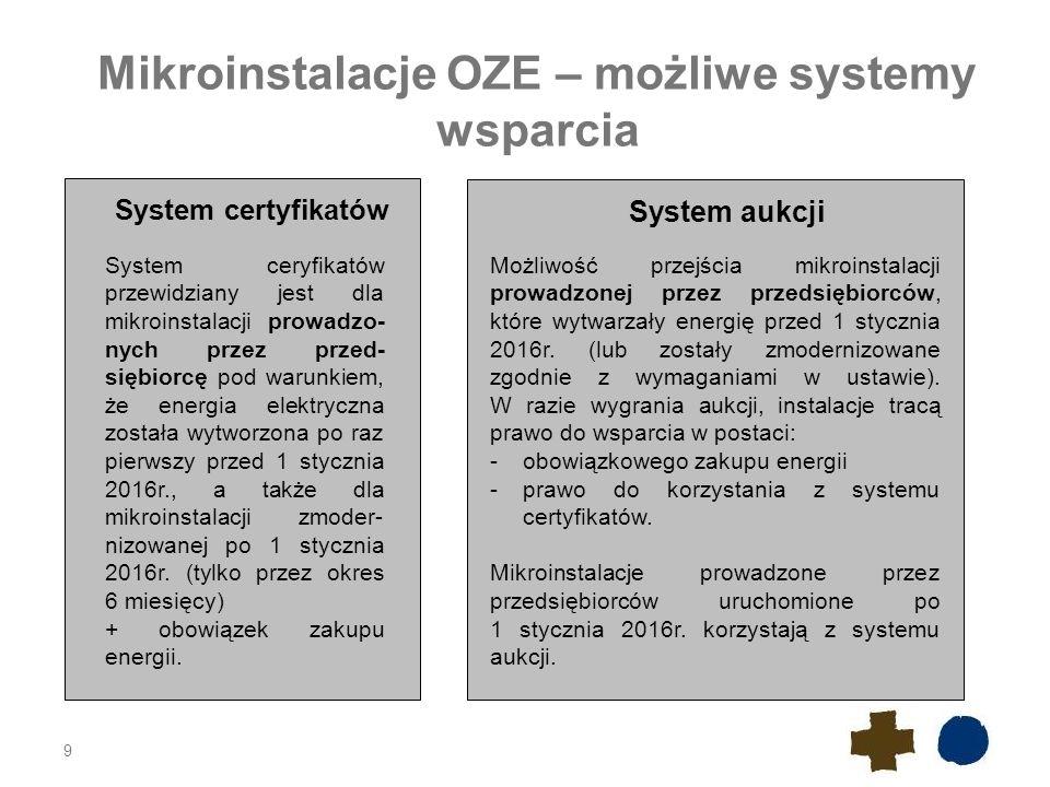 Mikroinstalacje OZE – możliwe systemy wsparcia