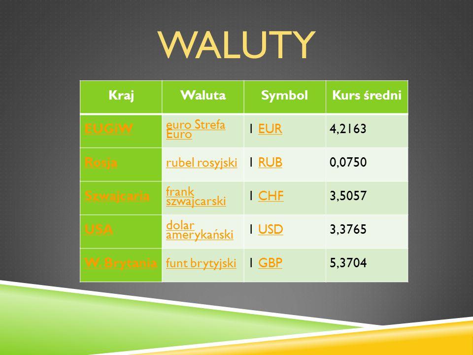 waluty Kraj Waluta Symbol Kurs średni EUGiW euro Strefa Euro 1 EUR