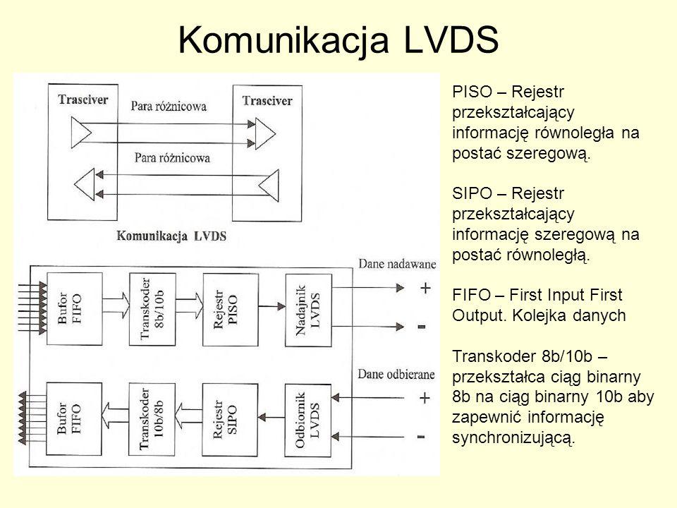 Komunikacja LVDS PISO – Rejestr przekształcający informację równoległa na postać szeregową.