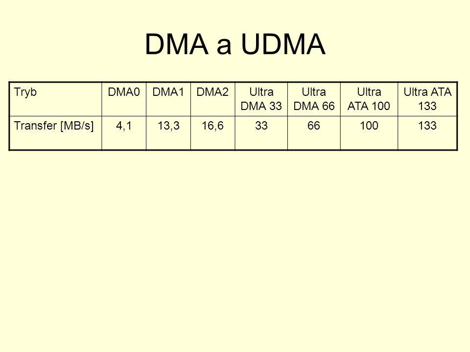 DMA a UDMA Tryb DMA0 DMA1 DMA2 Ultra DMA 33 Ultra DMA 66 Ultra ATA 100