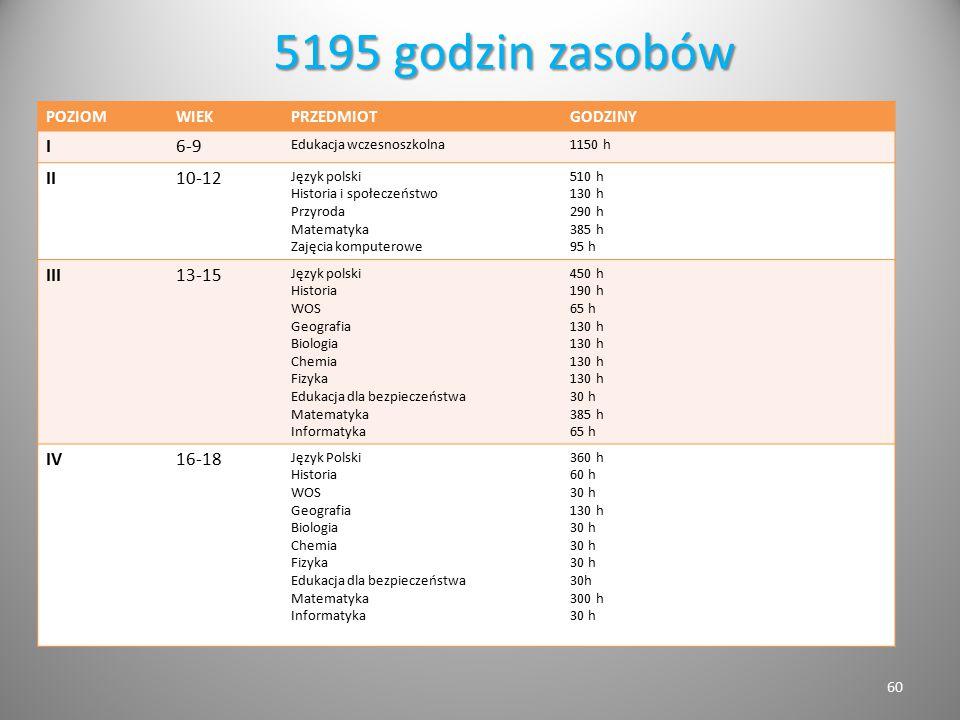 5195 godzin zasobów I 6-9 II 10-12 III 13-15 IV 16-18 POZIOM WIEK