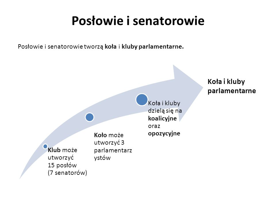 Posłowie i senatorowie