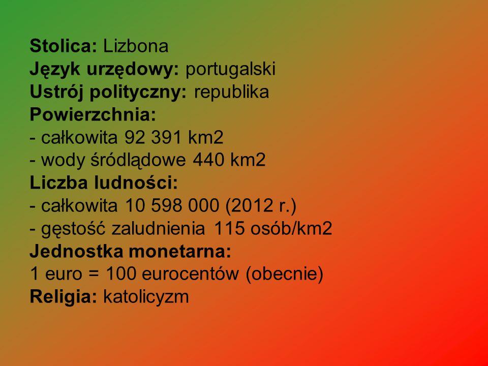 Stolica: Lizbona Język urzędowy: portugalski Ustrój polityczny: republika Powierzchnia: - całkowita 92 391 km2 - wody śródlądowe 440 km2 Liczba ludności: - całkowita 10 598 000 (2012 r.) - gęstość zaludnienia 115 osób/km2 Jednostka monetarna: 1 euro = 100 eurocentów (obecnie) Religia: katolicyzm